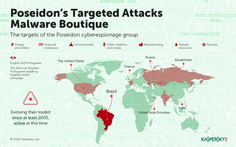 Map-of-Targets Poseidon Group