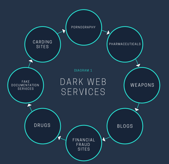 Dark Web Services - study