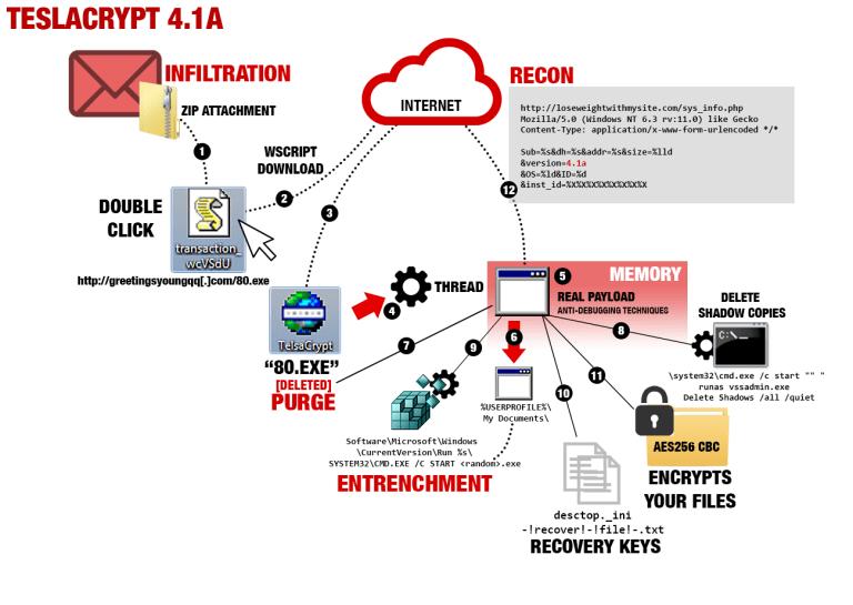 Teslacrypt ransomware 4 1 A