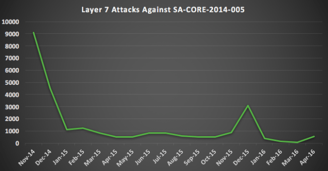 Drupal attacks leveraging CVE-2014-3704