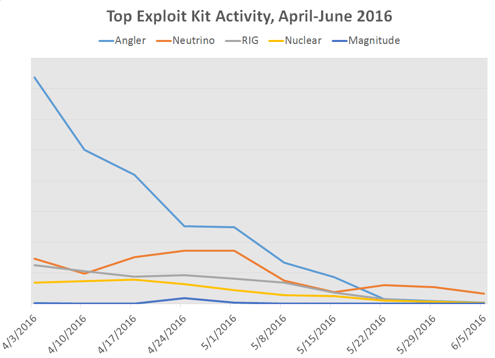 exploit kit trends