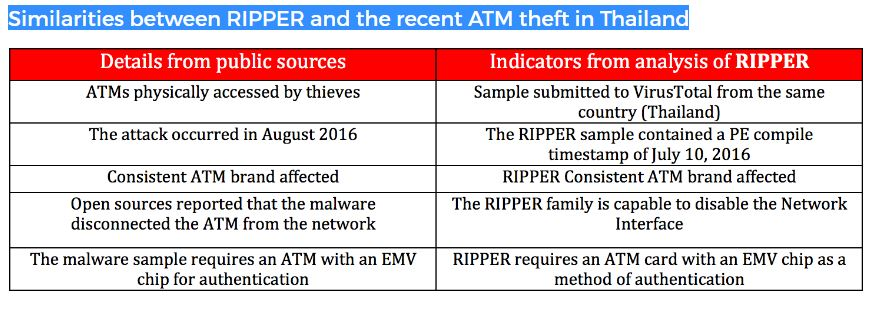 Ripper malware thailand cases