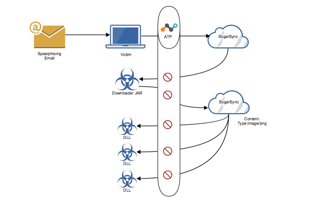 cloudfanta-malware-campaign