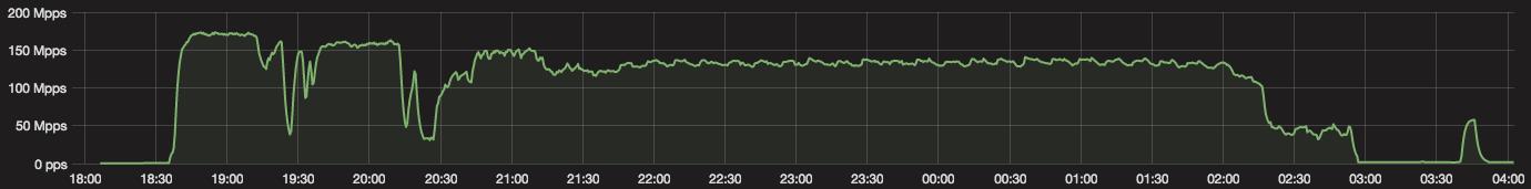 ddos-attack-new-iot-botnet