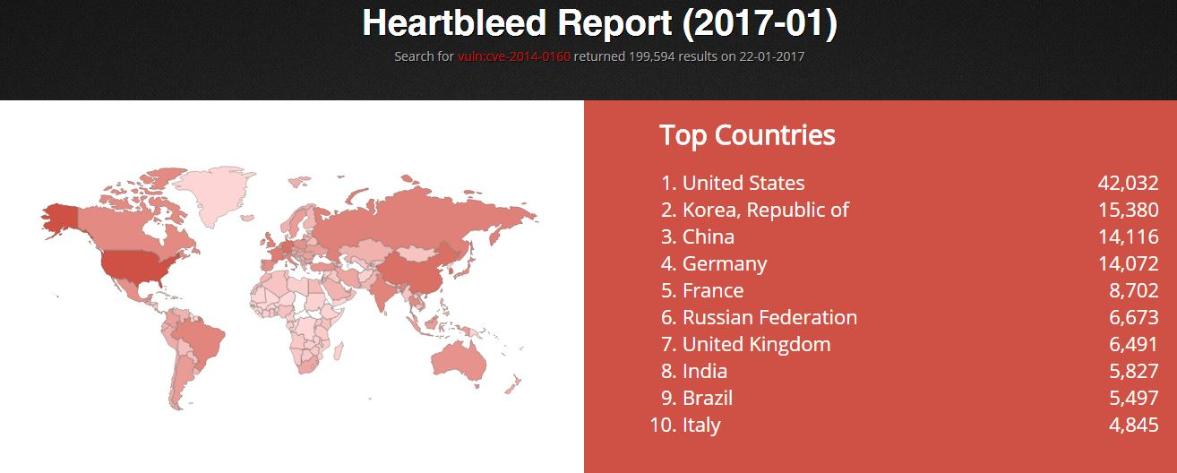 Heartbleed vulnerability devices
