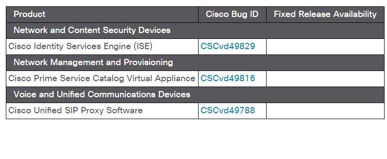CVE-2017-5638 CISCO Struts 2 flaw
