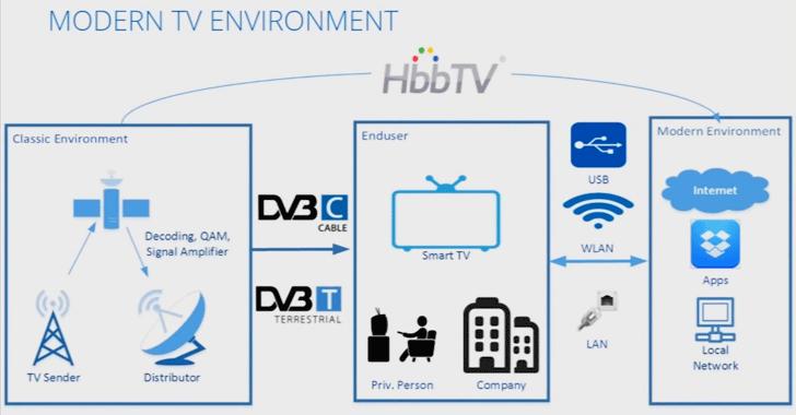 Smart TVs hacking