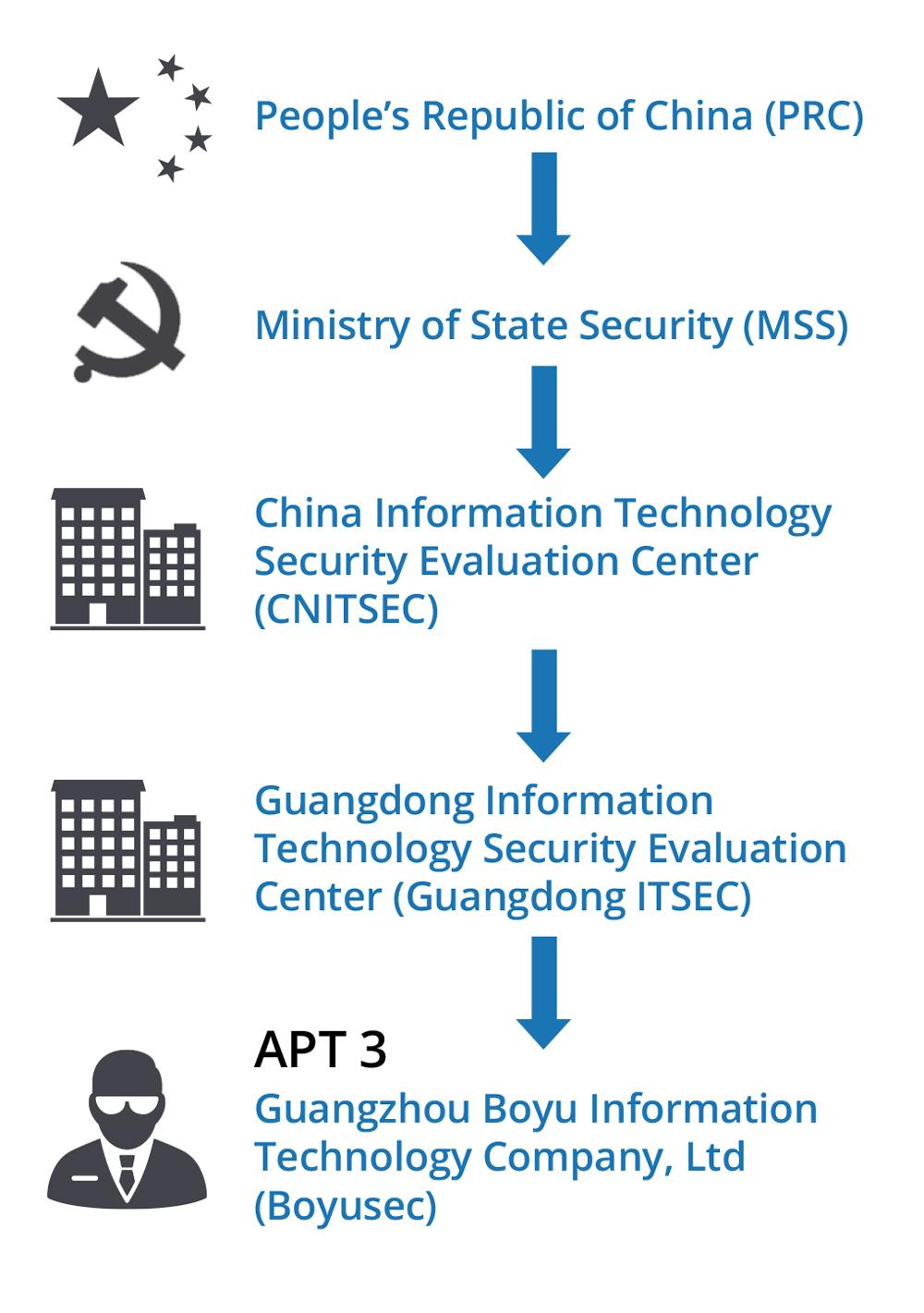 APT3 China