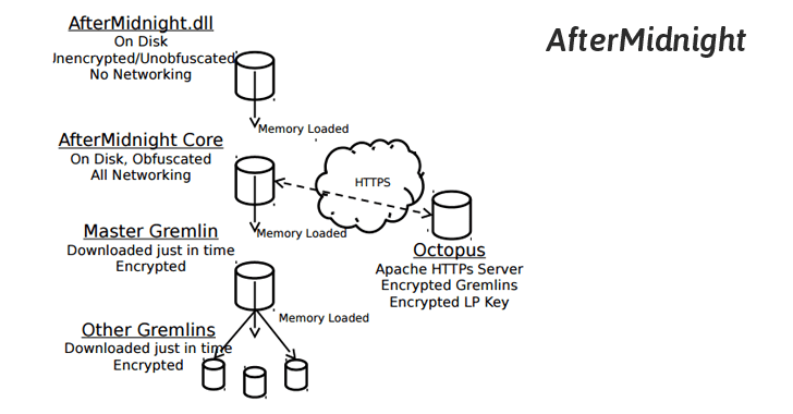 AfterMidnight malware framework