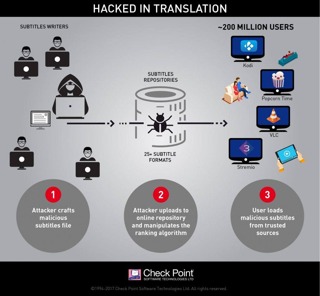 subtitles hack infographic_hack_in_translation_v6-1024x946