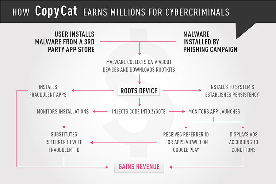 Infographic-how copycat earns-millions