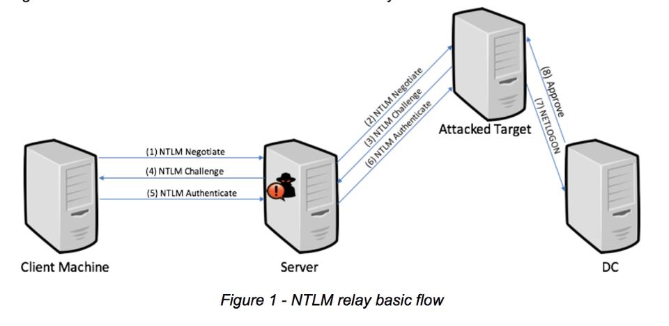 NTLM flow