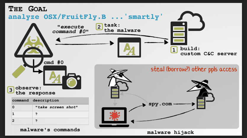 fruitfly malware slide1