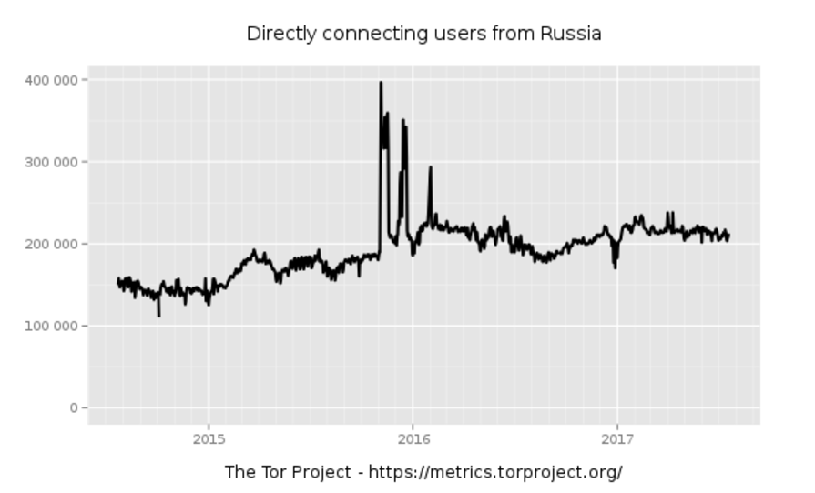 Duma on outlawed websites Tor metrics