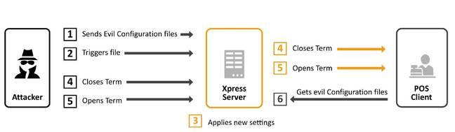 SAP POS hack