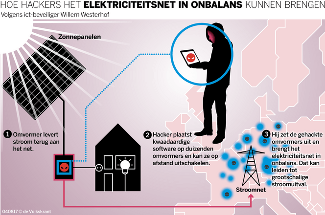 solar panels cyber attacks