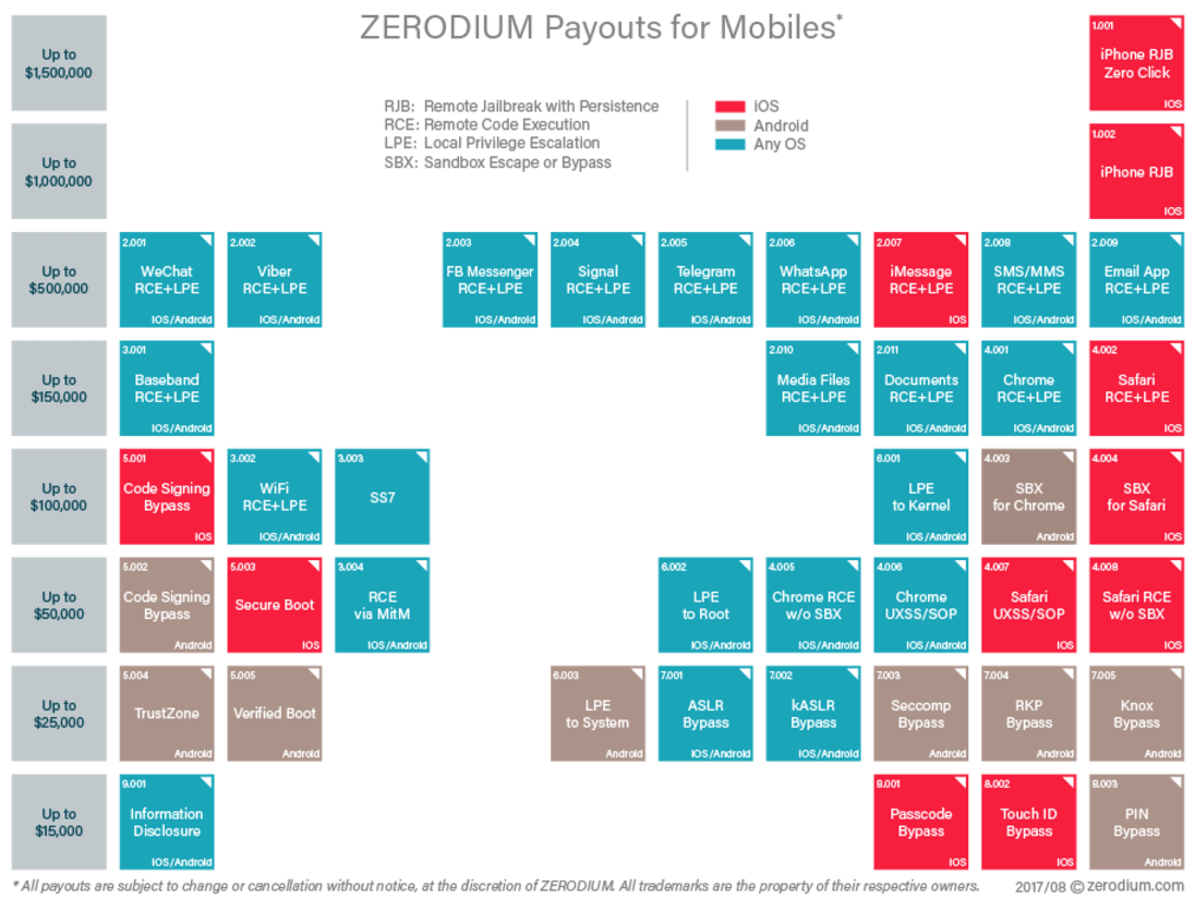 zerodium payouts
