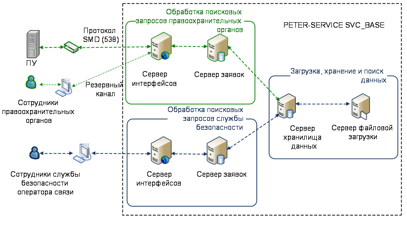 Wikileaks PETER-SERVICE software architecture