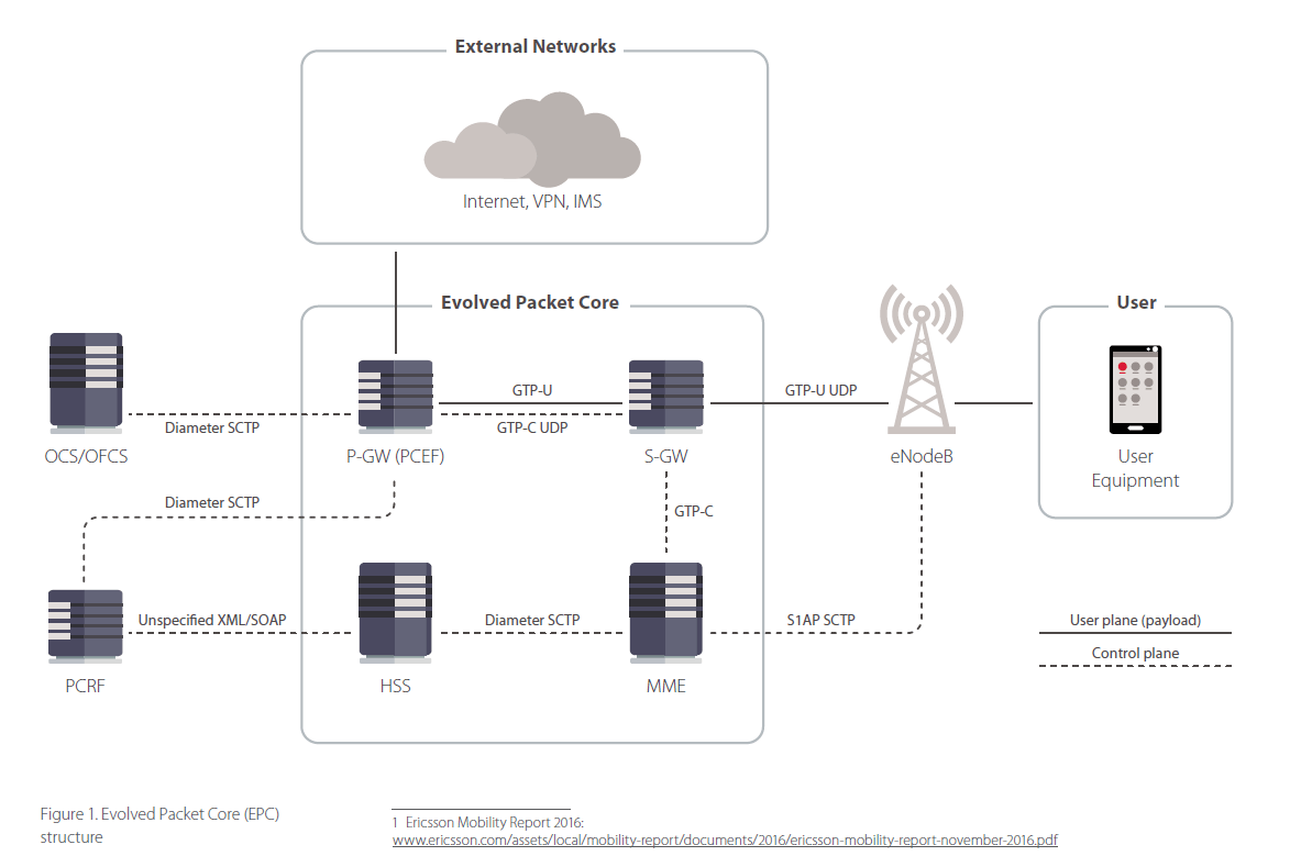4G/5G Wireless Networks as Vulnerable as WiFi and putting