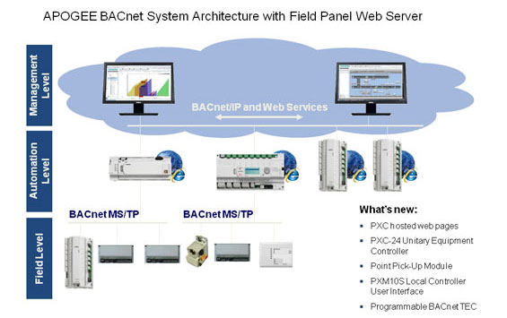 BACnet Field Panel building automation controllers