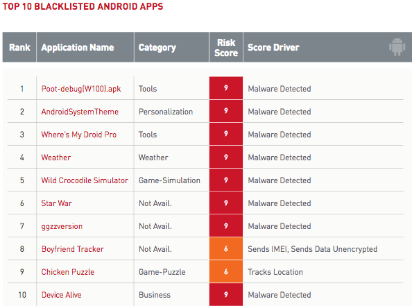 top 10 blacklisted Android