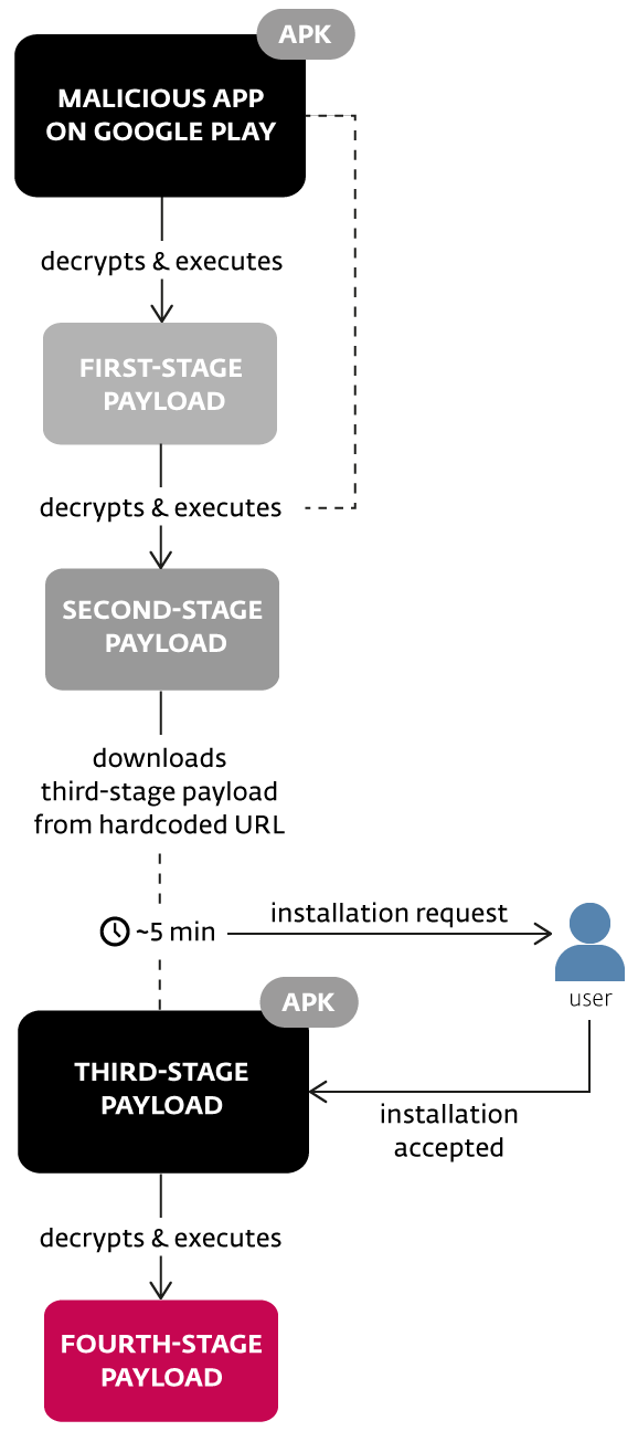 Multi-Stage Android/TrojanDropper.Agent.BKY Malware bypasses Google