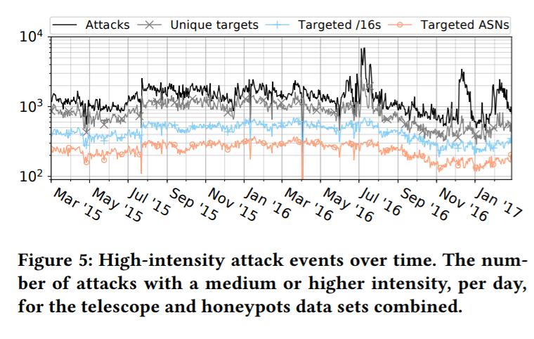 DDoS attack timeline