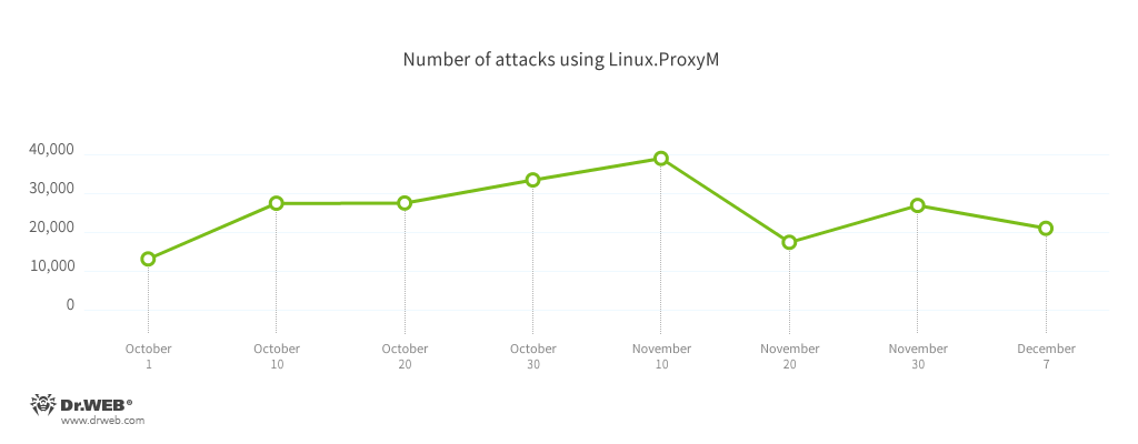 Linux.ProxyM attacks