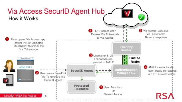 RSA Authentication sdk