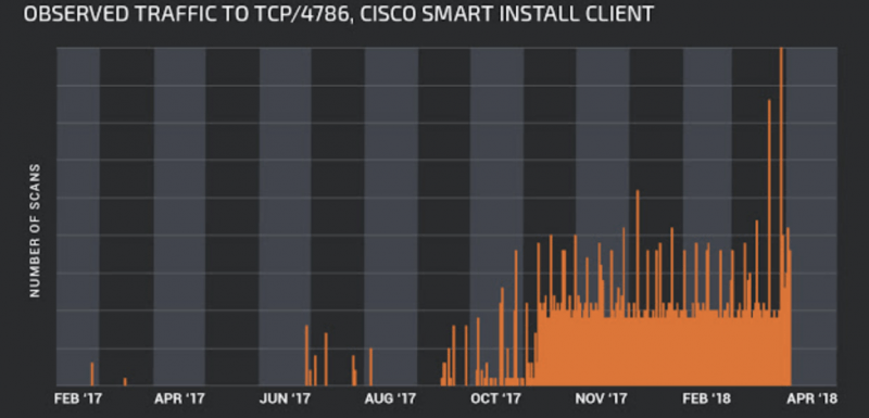CISCO Smart Install scans