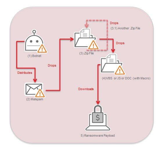 necurs spam  - necurs spam - Necurs Spam Botnet operators adopt a new technique to avoid detectionSecurity Affairs
