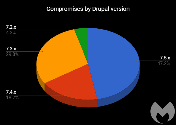 Drupal hacked websites