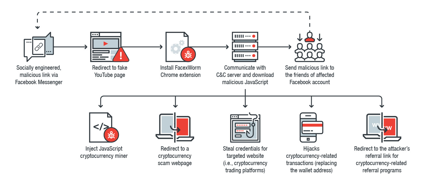 cryptocurrency mining software found on scada system