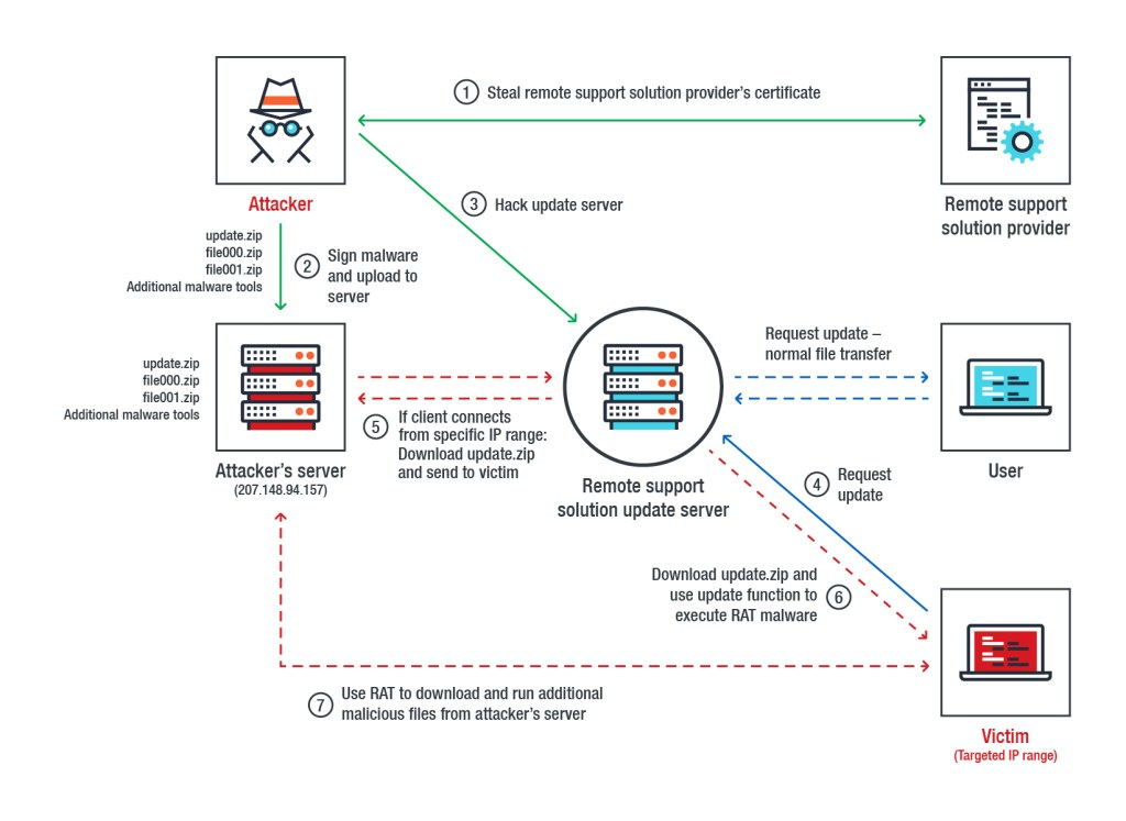 supply chain attack Operation Red Signature