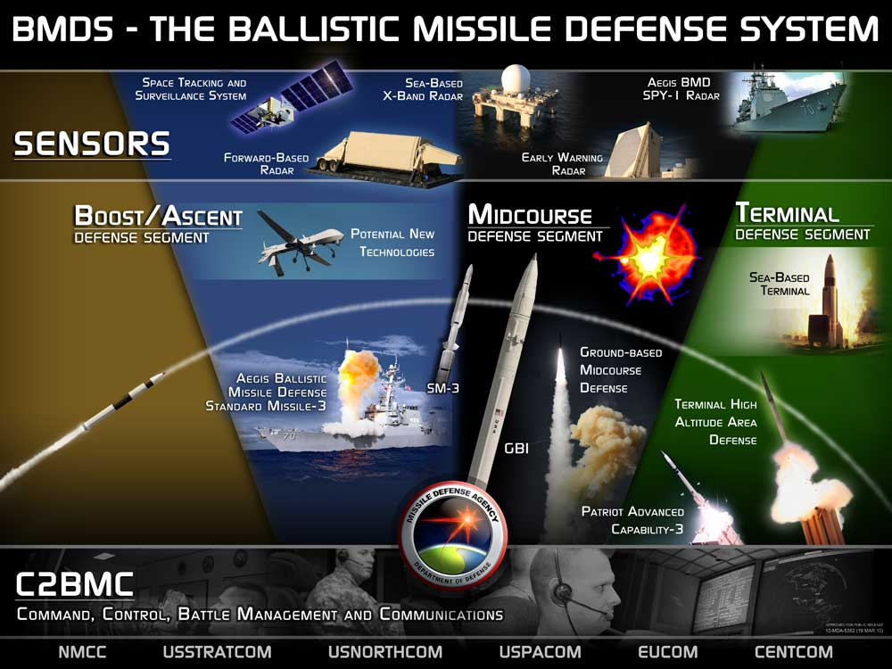 BMDS United States ballistic missile defense systems BMDS