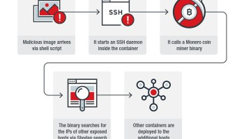 Hundreds of Docker Hosts compromised in cryptojacking campaigns