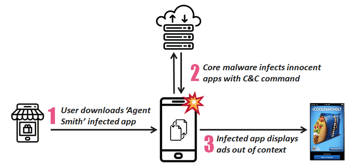 Agent Smith android-hacking