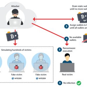 Experts found a new NAS Ransomware targets QNAP DevicesSecurity Affairs