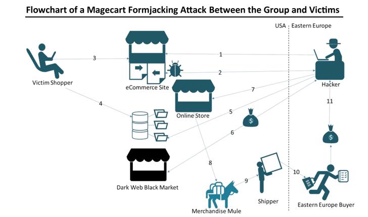 Magecart Formjacking Attack