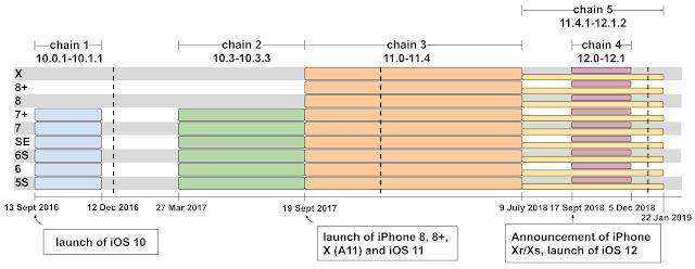 iphone hack timeline