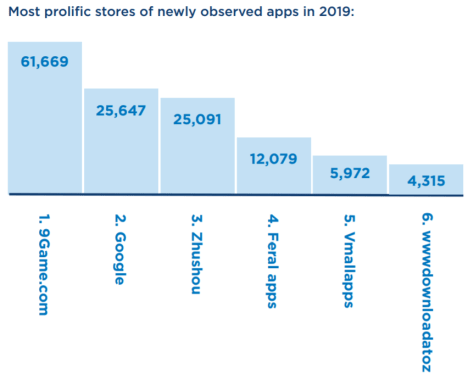 malicious app stores