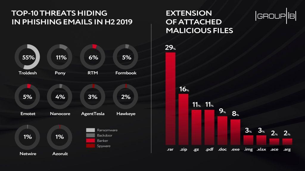 phishing attacks 3