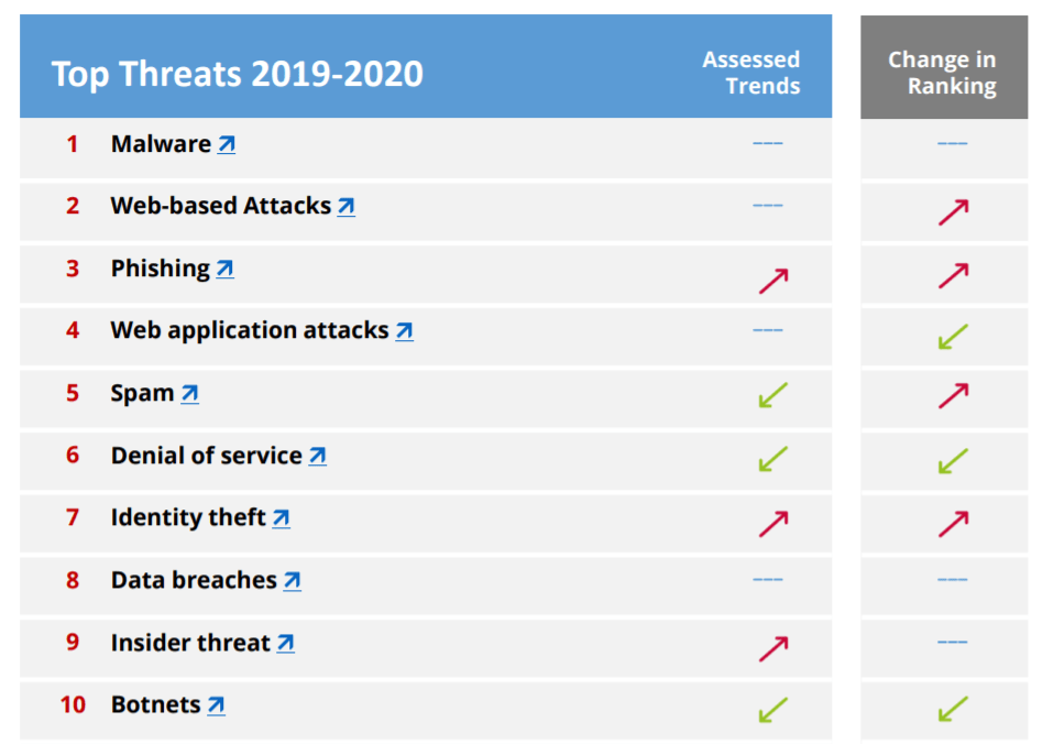 ENISA Threat Landscape Report 2020 2