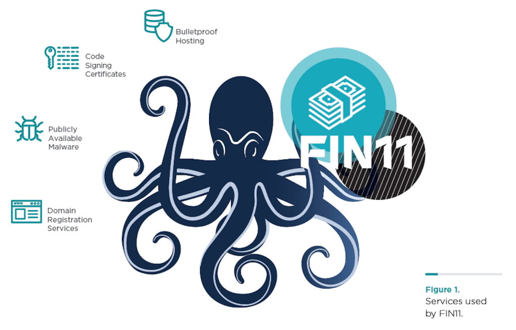 FIN11 gang started deploying ransomware to monetize its operations