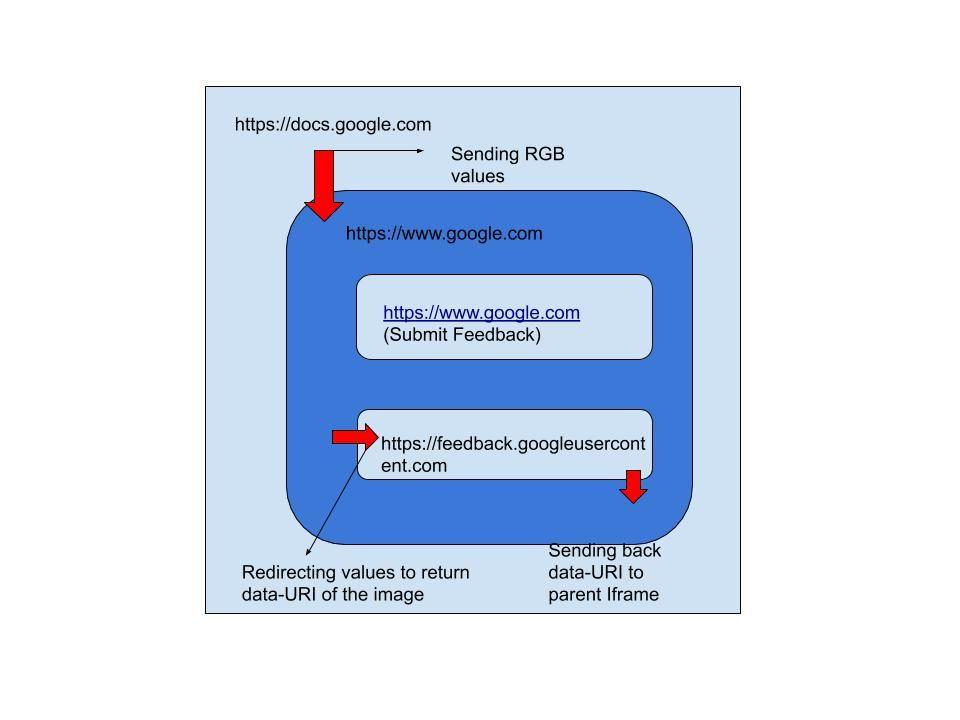 Google Docs hack