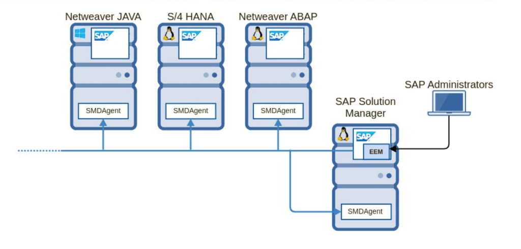 Experts warn of scanning activity for critical SAP SolMan flaw after the release of exploit