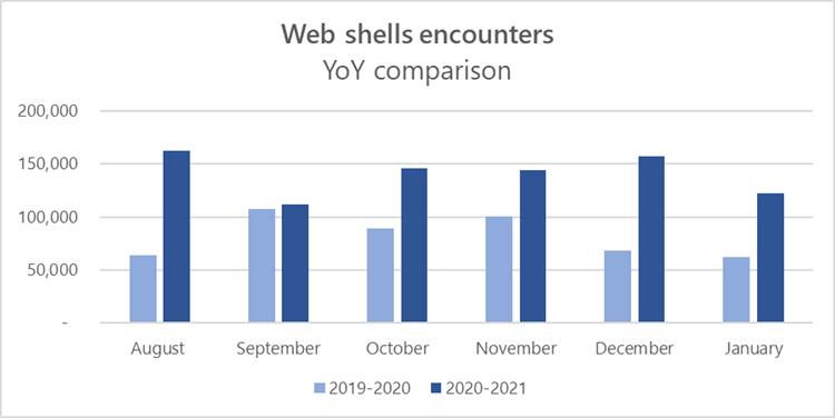 web shell attacks encounters-trend