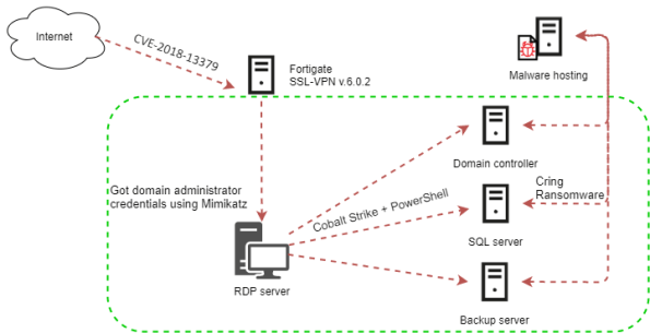 Fortinet attack chain