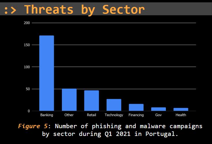 threat report portugal phishing _and malware q1-2021 2