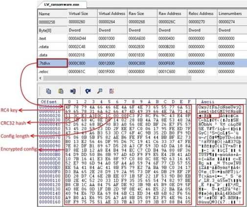 lv ransomware REvil